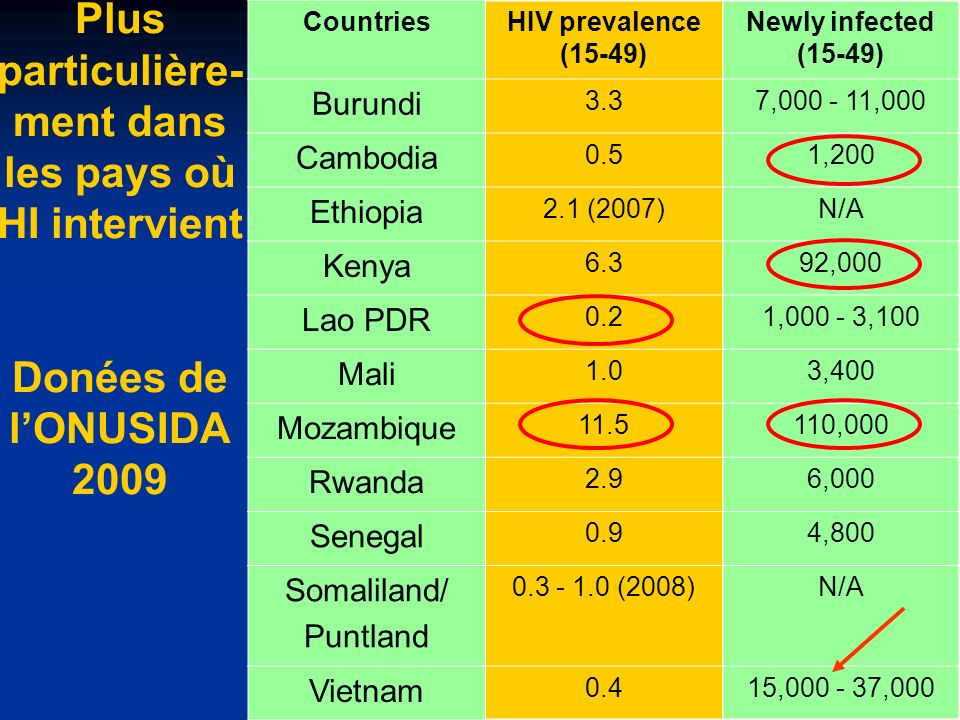 Plus particulière- ment dans les pays où HI intervient Donées de lONUSIDA 2009 CountriesHIV prevalence (15-49) Newly infected (15-49) Burundi 3.37,000 - 11,000 Cambodia 0.51,200 Ethiopia 2.1 (2007)N/A Kenya 6.392,000 Lao PDR 0.21,000 - 3,100 Mali 1.03,400 Mozambique 11.5110,000 Rwanda 2.96,000 Senegal 0.94,800 Somaliland/ Puntland 0.3 - 1.0 (2008)N/A Vietnam 0.415,000 - 37,000