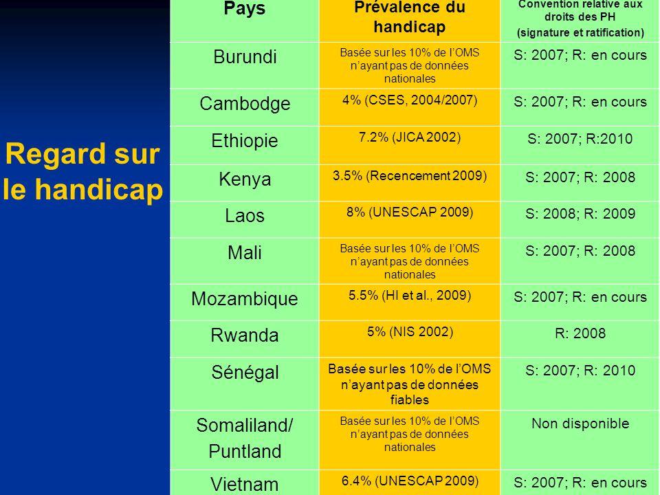 Regard sur le handicap Pays Prévalence du handicap Convention relative aux droits des PH (signature et ratification) Burundi Basée sur les 10% de lOMS nayant pas de données nationales S: 2007; R: en cours Cambodge 4% (CSES, 2004/2007) S: 2007; R: en cours Ethiopie 7.2% (JICA 2002) S: 2007; R:2010 Kenya 3.5% (Recencement 2009) S: 2007; R: 2008 Laos 8% (UNESCAP 2009) S: 2008; R: 2009 Mali Basée sur les 10% de lOMS nayant pas de données nationales S: 2007; R: 2008 Mozambique 5.5% (HI et al., 2009) S: 2007; R: en cours Rwanda 5% (NIS 2002) R: 2008 Sénégal Basée sur les 10% de lOMS nayant pas de données fiables S: 2007; R: 2010 Somaliland/ Puntland Basée sur les 10% de lOMS nayant pas de données nationales Non disponible Vietnam 6.4% (UNESCAP 2009) S: 2007; R: en cours