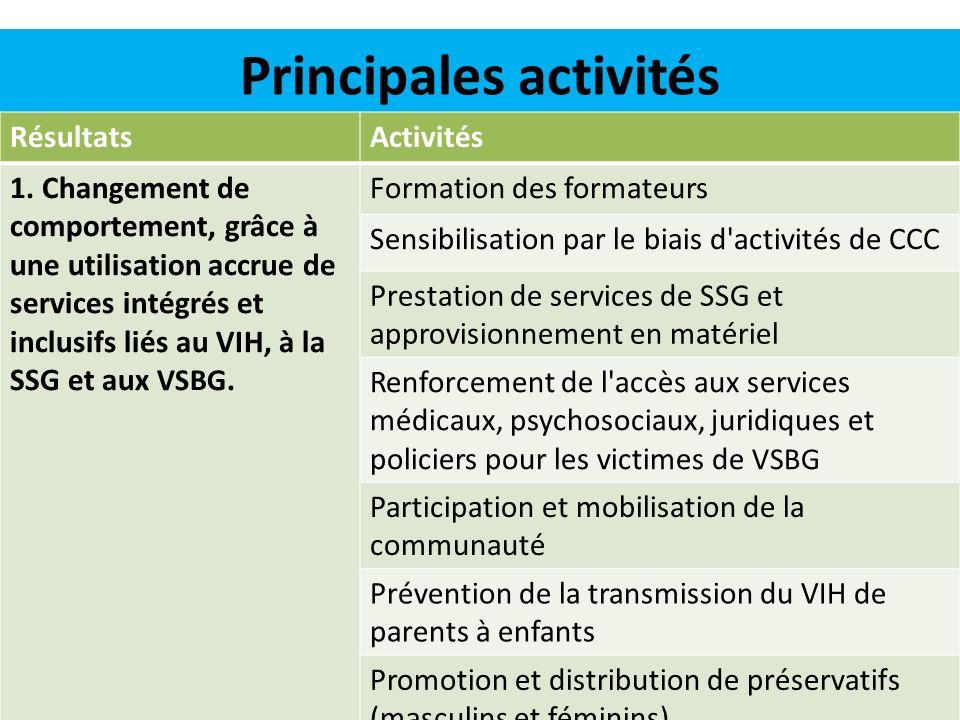 Principales activités (suite) RésultatsActivités 2.