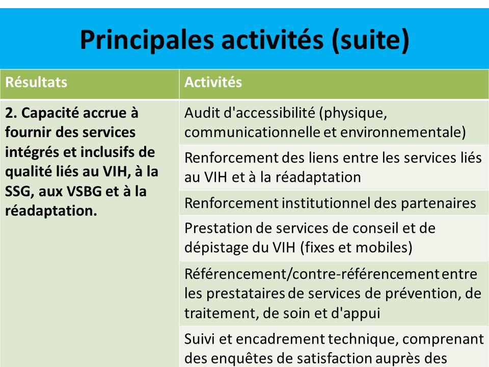 Principales activités (suite) RésultatsActivités 3.