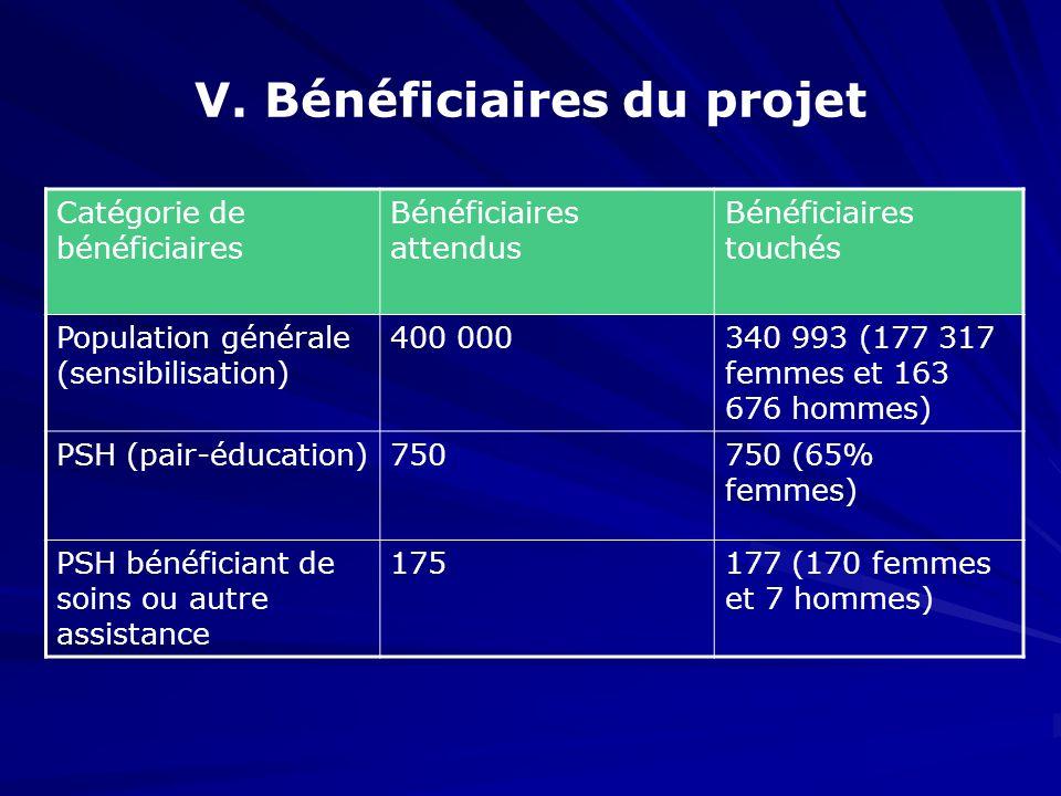 V. Bénéficiaires du projet Catégorie de bénéficiaires Bénéficiaires attendus Bénéficiaires touchés Population générale (sensibilisation) 400 000340 99