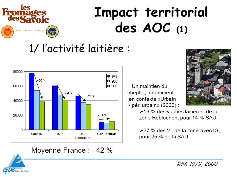 Impact territorial des AOC (1) 1/ lactivité laitière : RGA 1979, 2000 Moyenne France : - 42 % Un maintien du cheptel, notamment en contexte «Urbain /