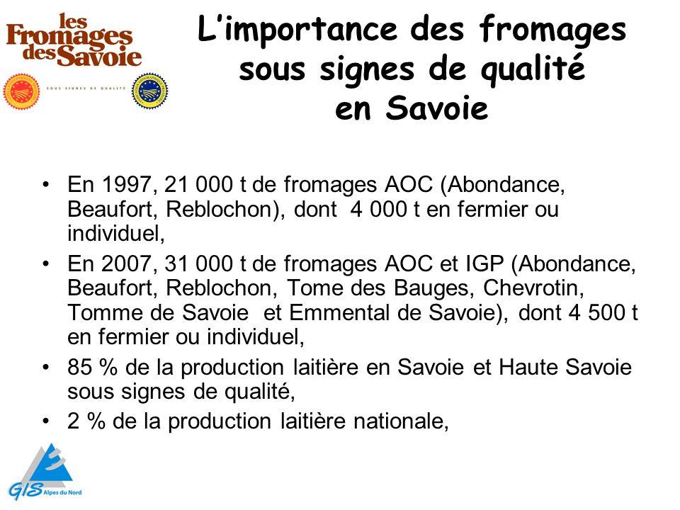 Limportance des fromages sous signes de qualité en Savoie En 1997, 21 000 t de fromages AOC (Abondance, Beaufort, Reblochon), dont 4 000 t en fermier