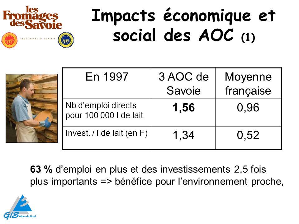 Impacts économique et social des AOC (1) En 19973 AOC de Savoie Moyenne française Nb demploi directs pour 100 000 l de lait 1,560,96 Invest. / l de la