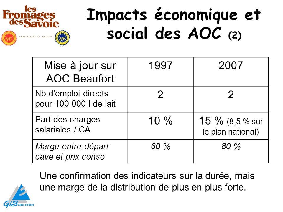 Impacts économique et social des AOC (2) Mise à jour sur AOC Beaufort 19972007 Nb demploi directs pour 100 000 l de lait 22 Part des charges salariale