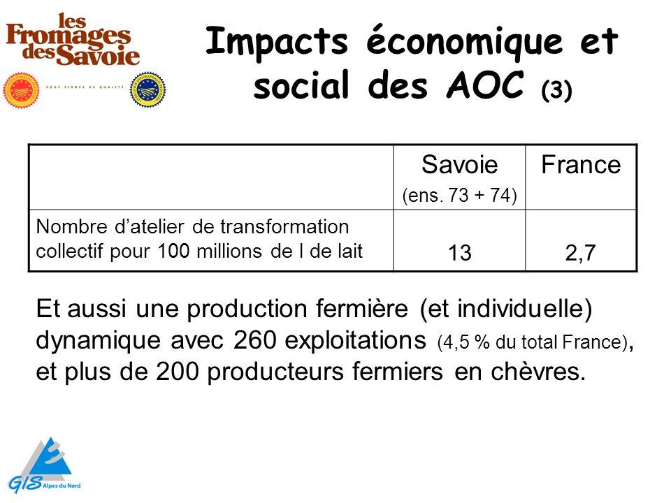 Impacts économique et social des AOC (3) Savoie (ens. 73 + 74) France Nombre datelier de transformation collectif pour 100 millions de l de lait 132,7