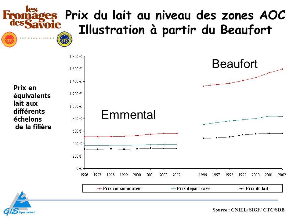 Prix du lait au niveau des zones AOC Illustration à partir du Beaufort Emmental Beaufort Source : CNIEL/ SIGF/ CTC/SDB Prix en équivalents lait aux di