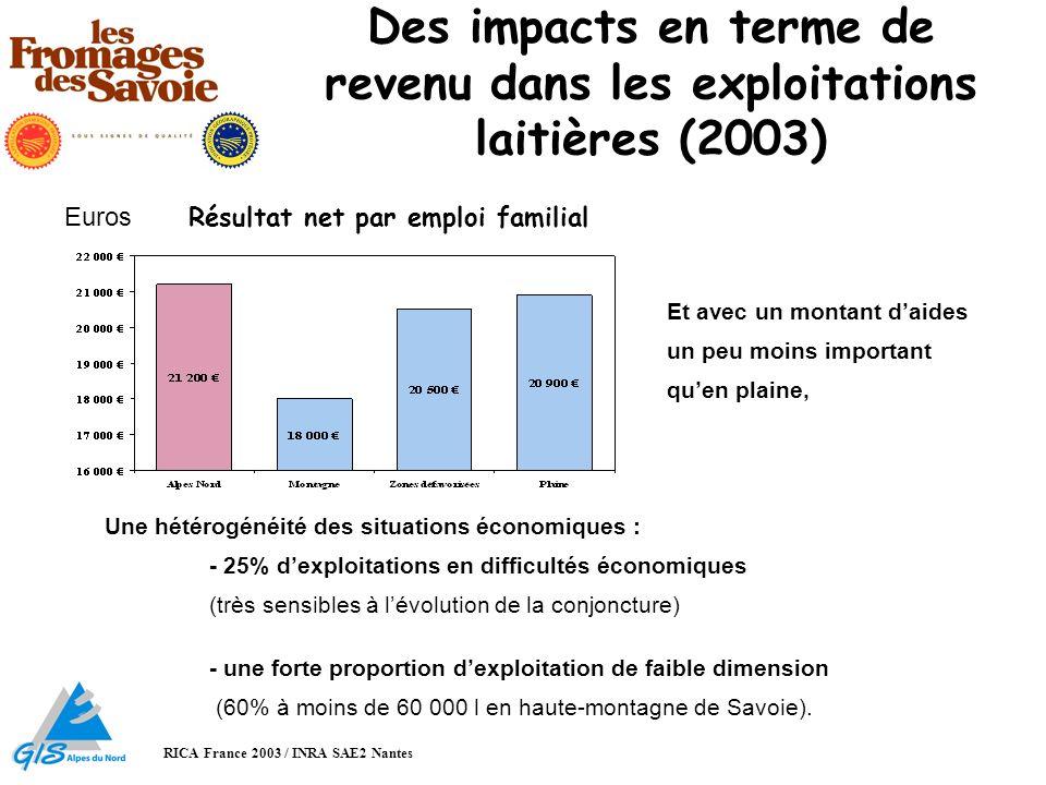 Impact territorial des AOC (1) 1/ lactivité laitière : RGA 1979, 2000 Moyenne France : - 42 % Un maintien du cheptel, notamment en contexte «Urbain / péri urbain» (2000) : 16 % des vaches laitières de la zone Reblochon, pour 14 % SAU, 27 % des VL de la zone avec IG, pour 25 % de la SAU
