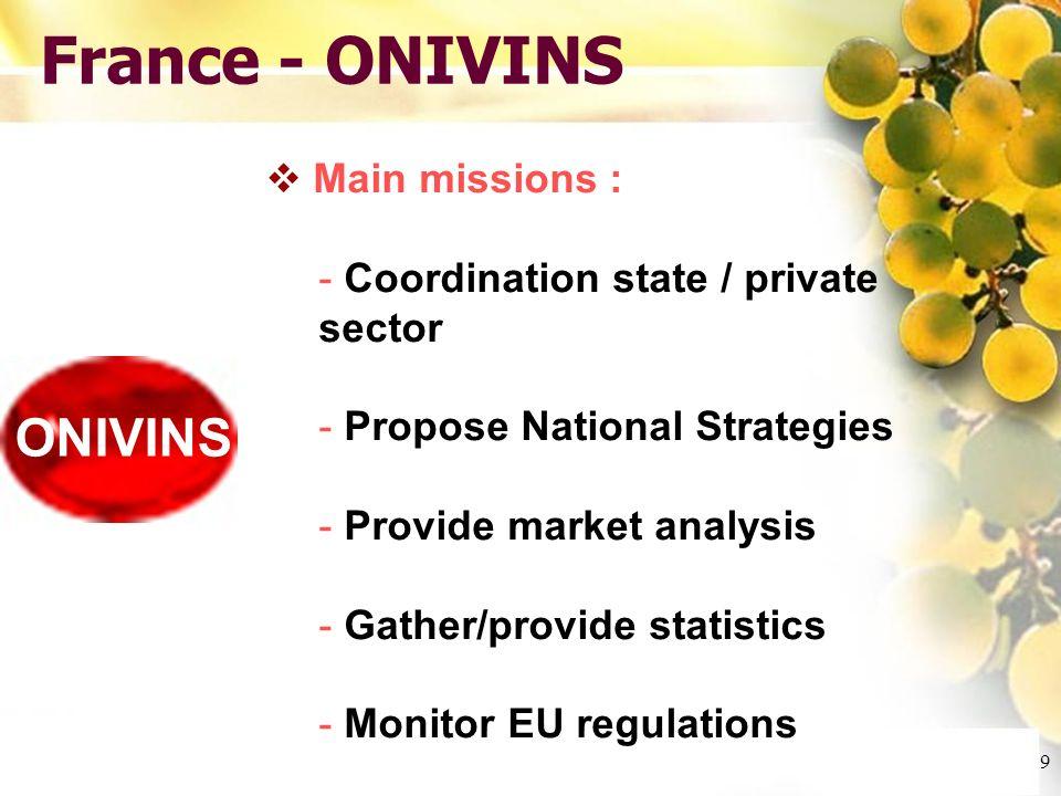 Cliquez et modifiez le titre Cliquez pour modifier les styles du texte du masque Deuxième niveau Troisième niveau Quatrième niveau Cinquième niveau 9 France - ONIVINS ONIVINS Main missions : - Coordination state / private sector - Propose National Strategies - Provide market analysis - Gather/provide statistics - Monitor EU regulations