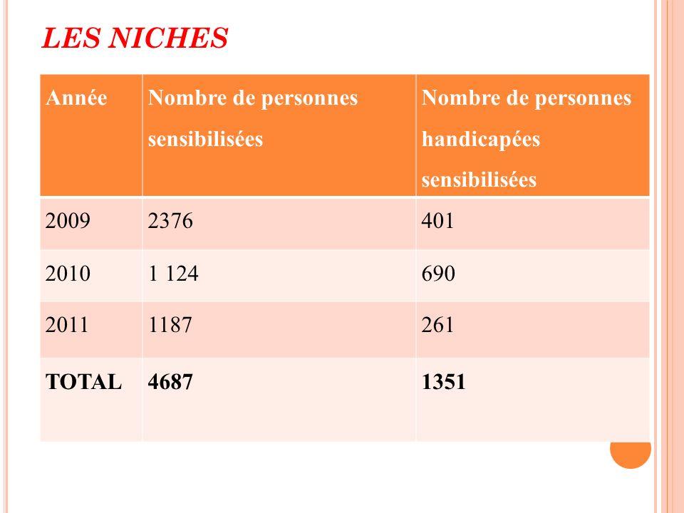 LES NICHES Année Nombre de personnes sensibilisées Nombre de personnes handicapées sensibilisées 20092376401 20101 124690 20111187261 TOTAL46871351
