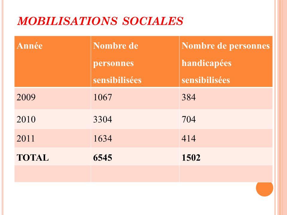 MOBILISATIONS SOCIALES Année Nombre de personnes sensibilisées Nombre de personnes handicapées sensibilisées 20091067384 20103304704 20111634414 TOTAL