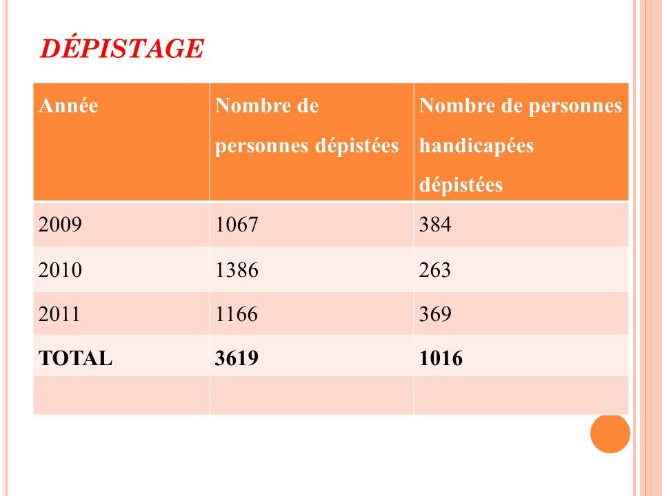DÉPISTAGE Année Nombre de personnes dépistées Nombre de personnes handicapées dépistées 20091067384 20101386263 20111166369 TOTAL36191016