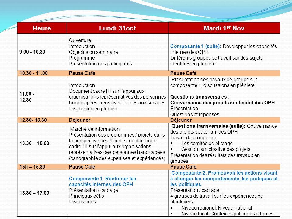 HeureLundi 31octMardi 1 er Nov 9.00 - 10.30 Ouverture Introduction Objectifs du séminaire Programme Présentation des participants Composante 1 (suite): Développer les capacités internes des OPH Différents groupes de travail sur des sujets identifiés en plénière 10.30 - 11.00Pause Café 11.00 - 12.30 Introduction Document cadre HI sur lappui aux organisations représentatives des personnes handicapées Liens avec l accès aux services Discussion en plénière Présentation des travaux de groupe sur composante 1, discussions en plénière Questions transversales : Gouvernance des projets soutenant des OPH Présentation Questions et réponses 12.30- 13.30Déjeuner 13.30 – 15.00 Marché de information: Présentation des programmes / projets dans la perspective des 4 piliers du document cadre HI sur lappui aux organisations représentatives des personnes handicapées (cartographie des expertises et expériences) Questions transversales (suite): Gouvernance des projets soutenant des OPH Travail de groupe sur : Les comités de pilotage Gestion participative des projets Présentation des résultats des travaux en groupes 15h – 15.30Pause Café 15.30 – 17.00 Composante 1: Renforcer les capacités internes des OPH Présentation / cadrage Principaux défis Discussions Composante 2: Promouvoir les actions visant à changer les comportements, les pratiques et les politiques Présentation / cadrage 4 groupes de travail sur les expériences de plaidoyers Niveau régional, Niveau national Niveau local, Contextes politiques difficiles