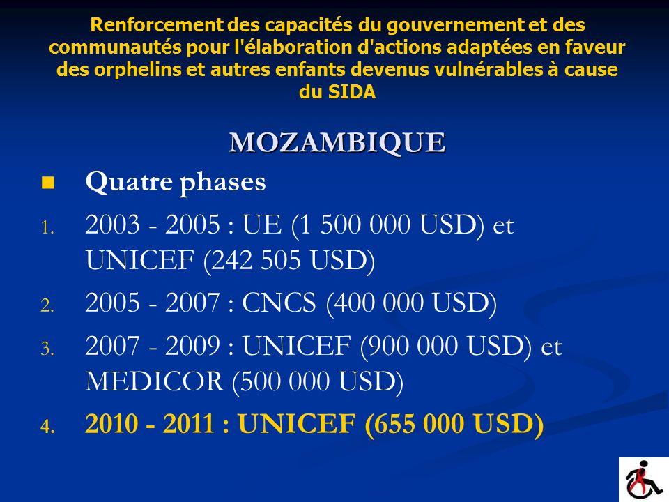 MOZAMBIQUE Renforcement des capacités du gouvernement et des communautés pour l'élaboration d'actions adaptées en faveur des orphelins et autres enfan