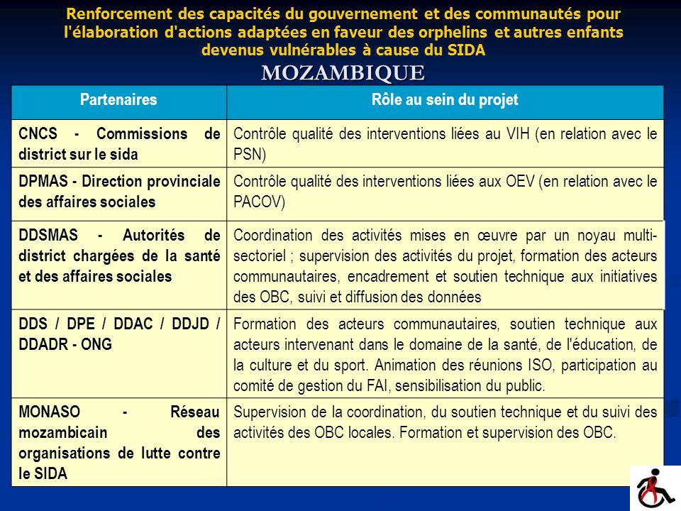 PartenairesRôle au sein du projet CNCS - Commissions de district sur le sida Contrôle qualité des interventions liées au VIH (en relation avec le PSN)