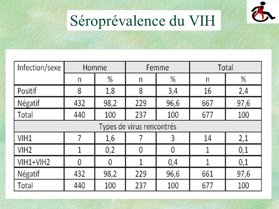 Séroprévalence du VIH