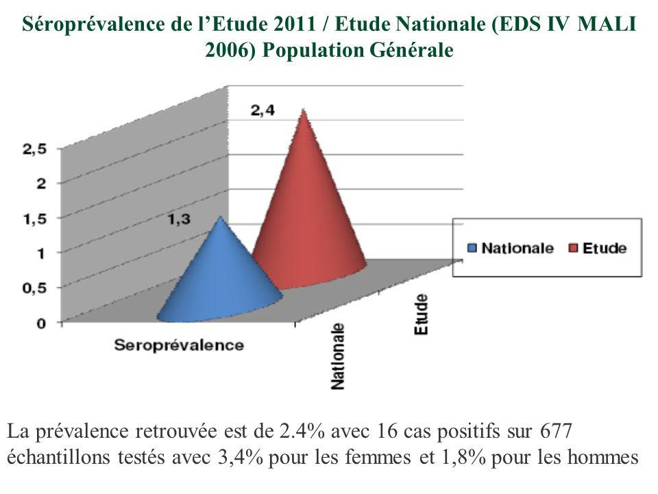Séroprévalence de lEtude 2011 / Etude Nationale (EDS IV MALI 2006) Population Générale La prévalence retrouvée est de 2.4% avec 16 cas positifs sur 677 échantillons testés avec 3,4% pour les femmes et 1,8% pour les hommes