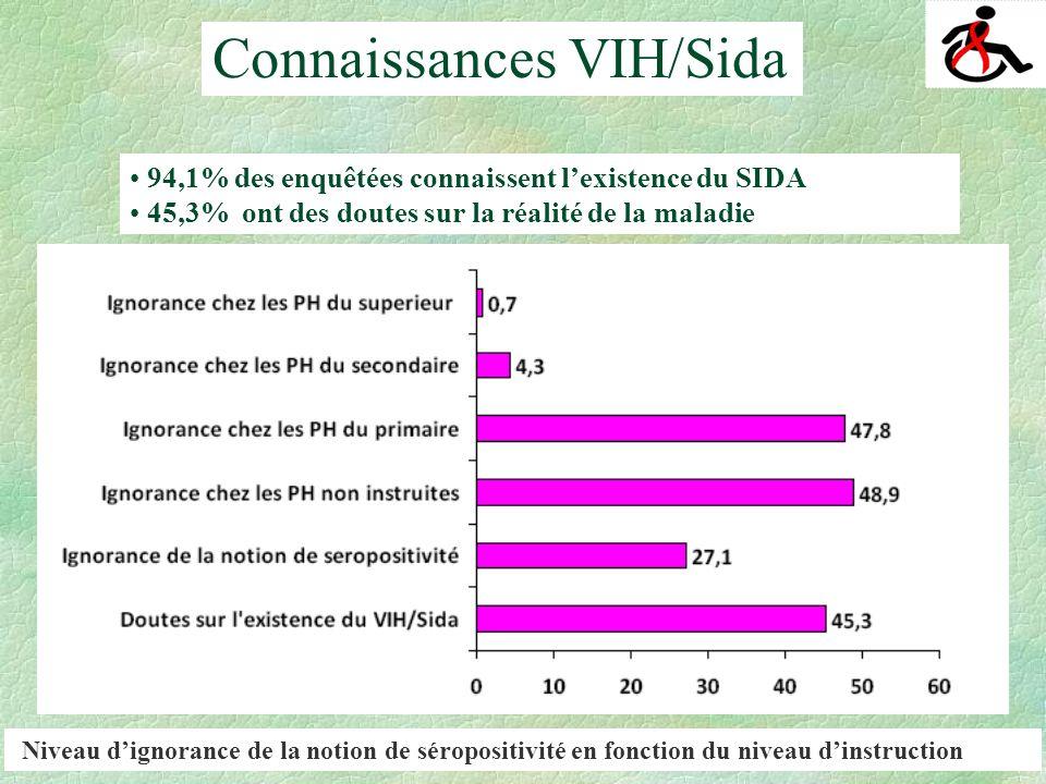 Indicateurs de connaissanceTotal Connaissance de la transmission sexuelle82,8% Connaissance transmission sanguine78,4% Connaissance transmission par les objets contaminés75,1% Connaissance transmission de la mère à lenfant67,4% Connaissance de toutes les voies de transmission et rejet de toutes les fausses croyances sur la transmission 6,3% Transmission : Répartition des enquêtés selon les principaux niveaux de connaissance sur les modes de transmission du sida Connaissances VIH/Sida (1)