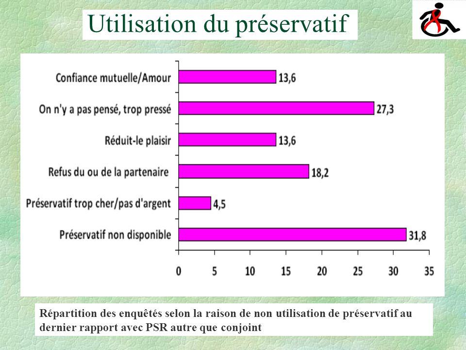 Utilisation du préservatif Répartition des enquêtés selon la raison de non utilisation de préservatif au dernier rapport avec PSR autre que conjoint