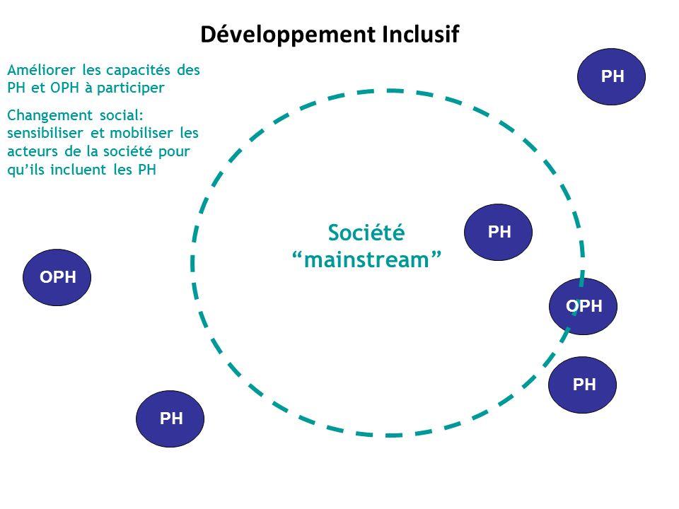PH OPH PH Société mainstream Développement Inclusif Améliorer les capacités des PH et OPH à participer Changement social: sensibiliser et mobiliser le