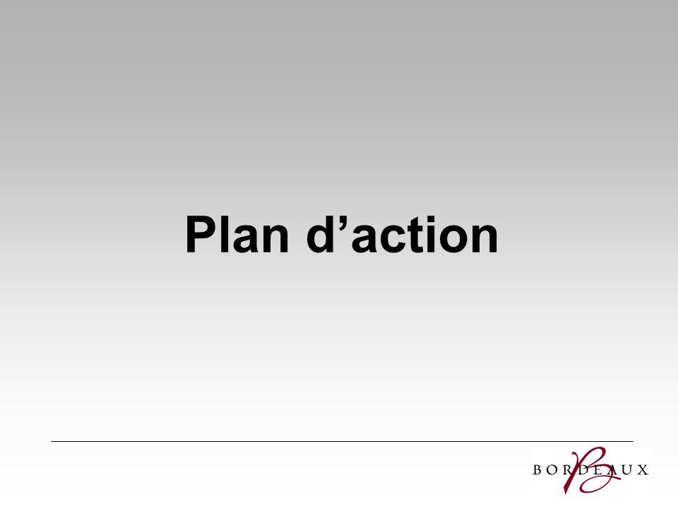 Mesurer les résultats Afin dinformer nos professionnels des retours sur investissements Afin de connaître les meilleurs outils de promotion et leurs efficacités Afin daméliorer nos négociations chaque année Afin daméliorer limage de bordeaux auprès des acheteurs