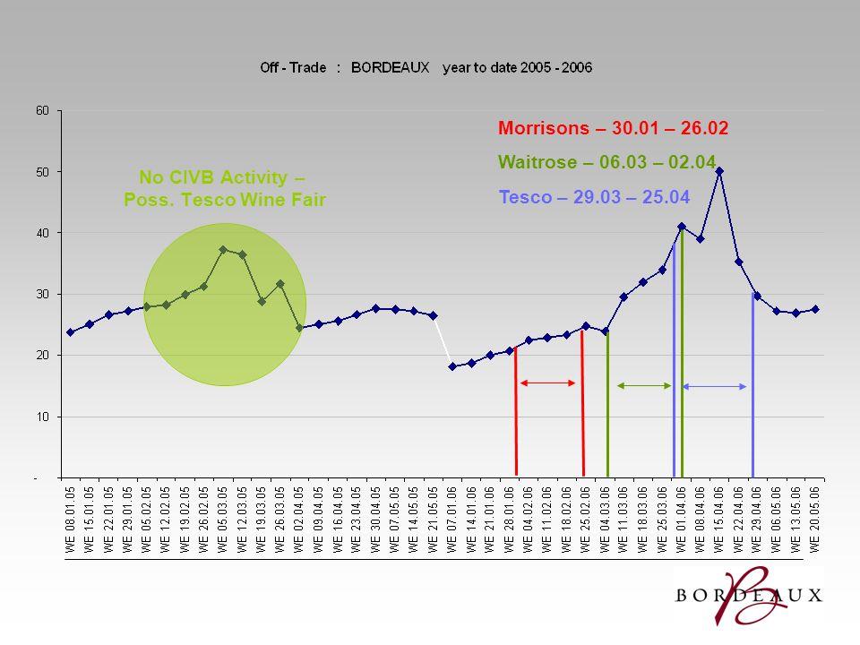 Morrisons – 30.01 – 26.02 Waitrose – 06.03 – 02.04 Tesco – 29.03 – 25.04 No CIVB Activity – Poss. Tesco Wine Fair