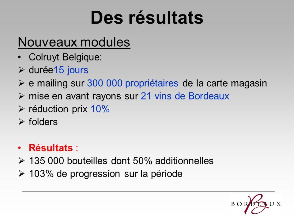Des résultats Nouveaux modules Colruyt Belgique: durée15 jours e mailing sur 300 000 propriétaires de la carte magasin mise en avant rayons sur 21 vin