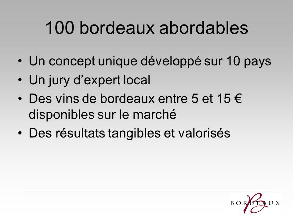 100 bordeaux abordables Un concept unique développé sur 10 pays Un jury dexpert local Des vins de bordeaux entre 5 et 15 disponibles sur le marché Des