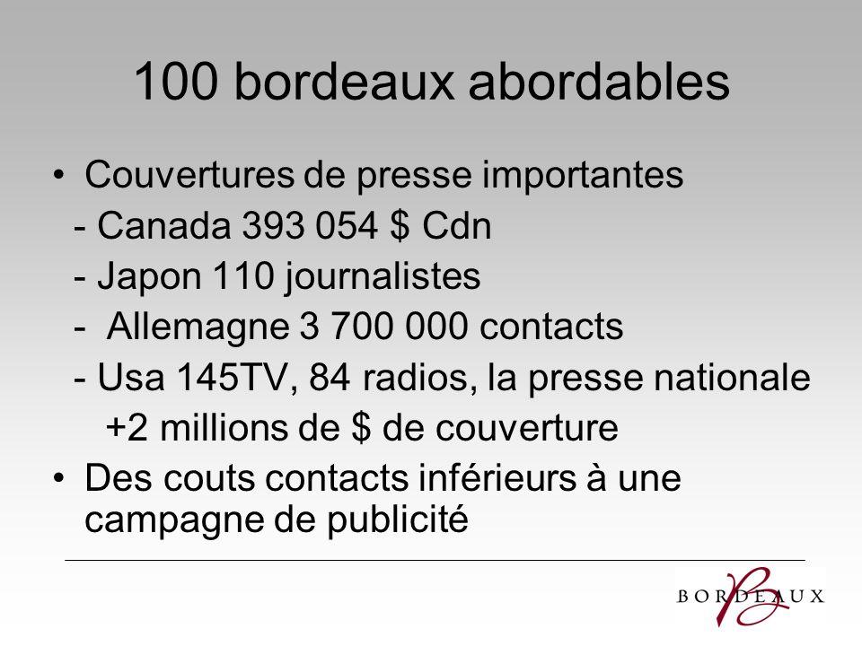 100 bordeaux abordables Couvertures de presse importantes - Canada 393 054 $ Cdn - Japon 110 journalistes - Allemagne 3 700 000 contacts - Usa 145TV,