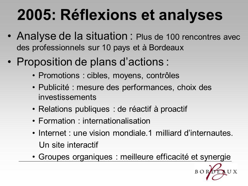 2005: Réflexions et analyses Analyse de la situation : Plus de 100 rencontres avec des professionnels sur 10 pays et à Bordeaux Proposition de plans d