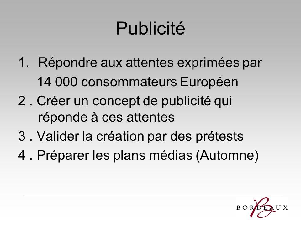 Publicité 1.Répondre aux attentes exprimées par 14 000 consommateurs Européen 2. Créer un concept de publicité qui réponde à ces attentes 3. Valider l