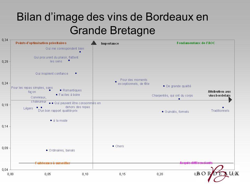 Bilan dimage des vins de Bordeaux en Grande Bretagne