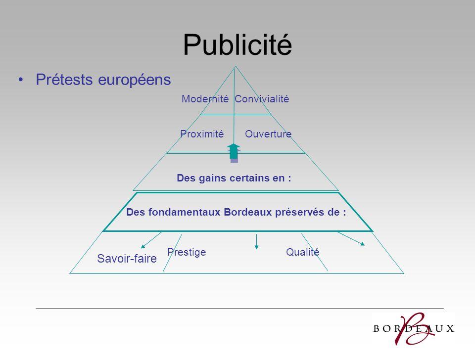 Prétests européens Prestige Qualité Proximité Ouverture Des fondamentaux Bordeaux préservés de : Des gains certains en : Modernité Convivialité Savoir