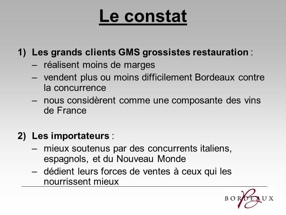 Le constat 1)Les grands clients GMS grossistes restauration : –réalisent moins de marges –vendent plus ou moins difficilement Bordeaux contre la concu