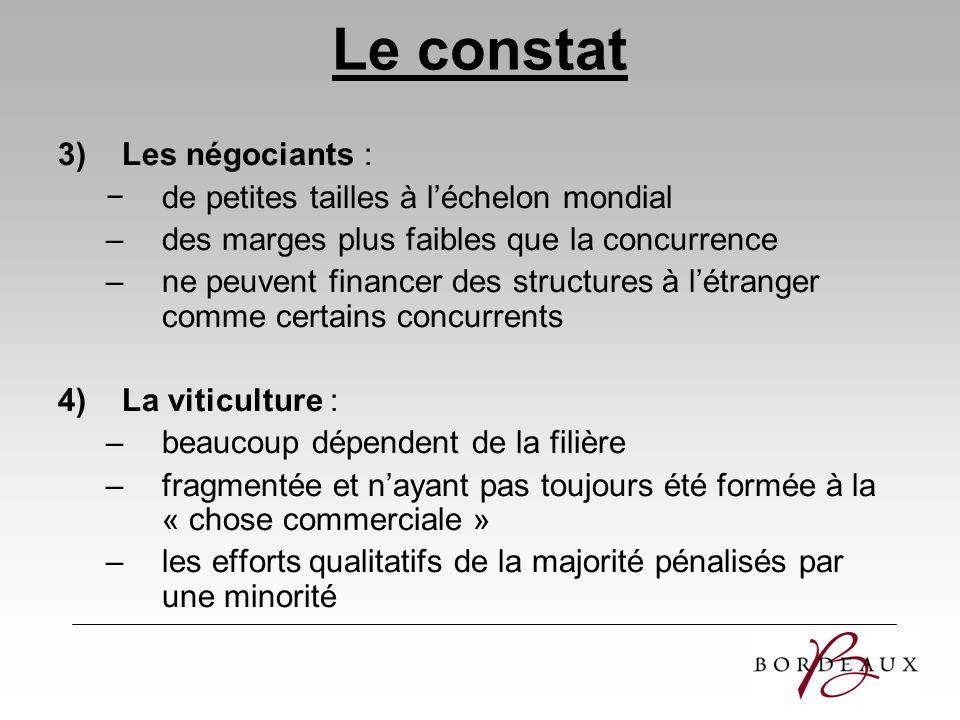 Le constat 3)Les négociants : de petites tailles à léchelon mondial –des marges plus faibles que la concurrence –ne peuvent financer des structures à