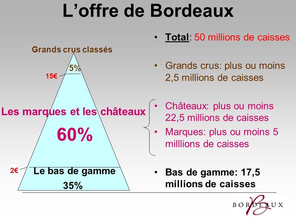 Loffre de Bordeaux Total: 50 millions de caisses Grands crus: plus ou moins 2,5 millions de caisses Châteaux: plus ou moins 22,5 millions de caisses M
