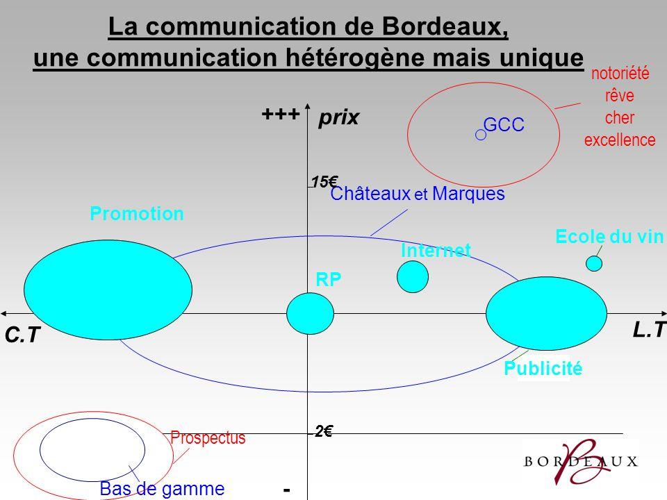 Châteaux et Marques Prospectus La communication de Bordeaux, une communication hétérogène mais unique +++ - L.T C.T Bas de gamme 15 2 notoriété rêve c