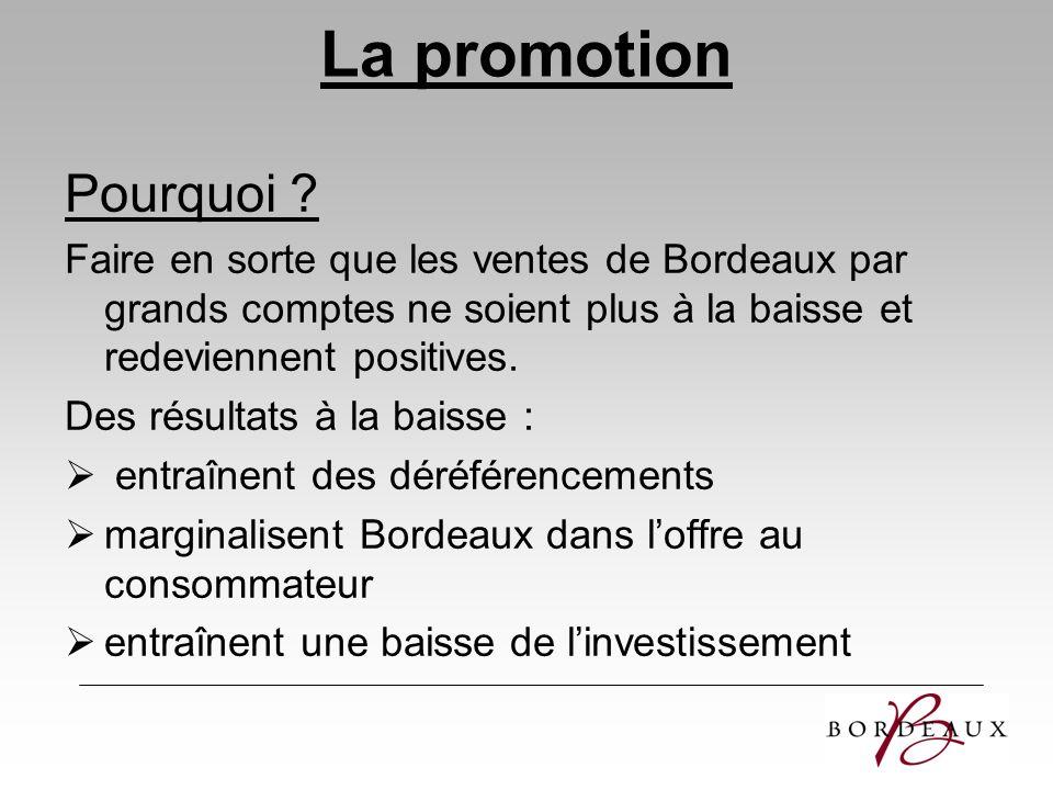 La promotion Pourquoi ? Faire en sorte que les ventes de Bordeaux par grands comptes ne soient plus à la baisse et redeviennent positives. Des résulta