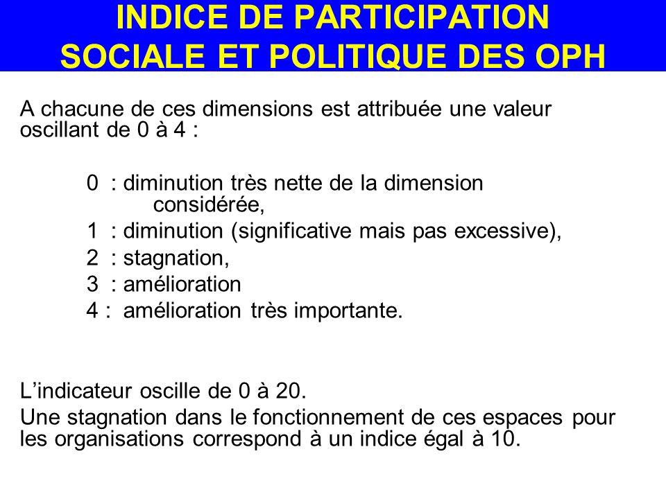 A chacune de ces dimensions est attribuée une valeur oscillant de 0 à 4 : 0 : diminution très nette de la dimension considérée, 1 : diminution (significative mais pas excessive), 2 : stagnation, 3 : amélioration 4 : amélioration très importante.