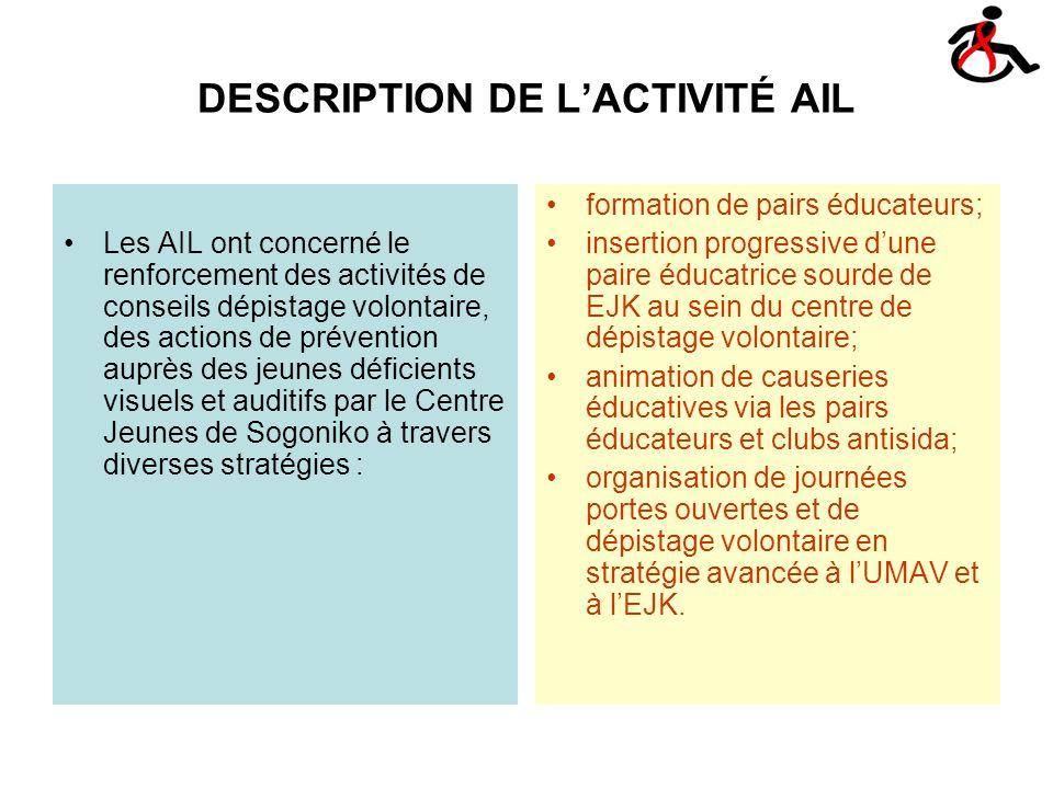 DESCRIPTION DE LACTIVITÉ AIL Les AIL ont concerné le renforcement des activités de conseils dépistage volontaire, des actions de prévention auprès des