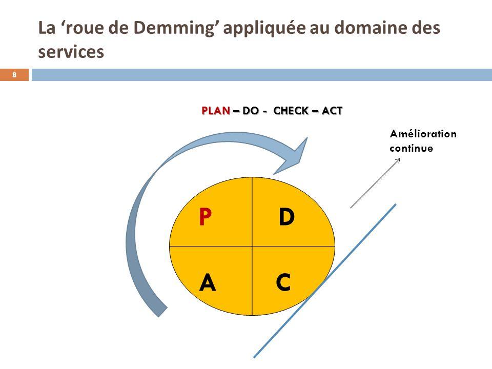 La roue de Demming appliquée au domaine des services PLAN – DO - CHECK – ACT 8 P D A C Amélioration continue