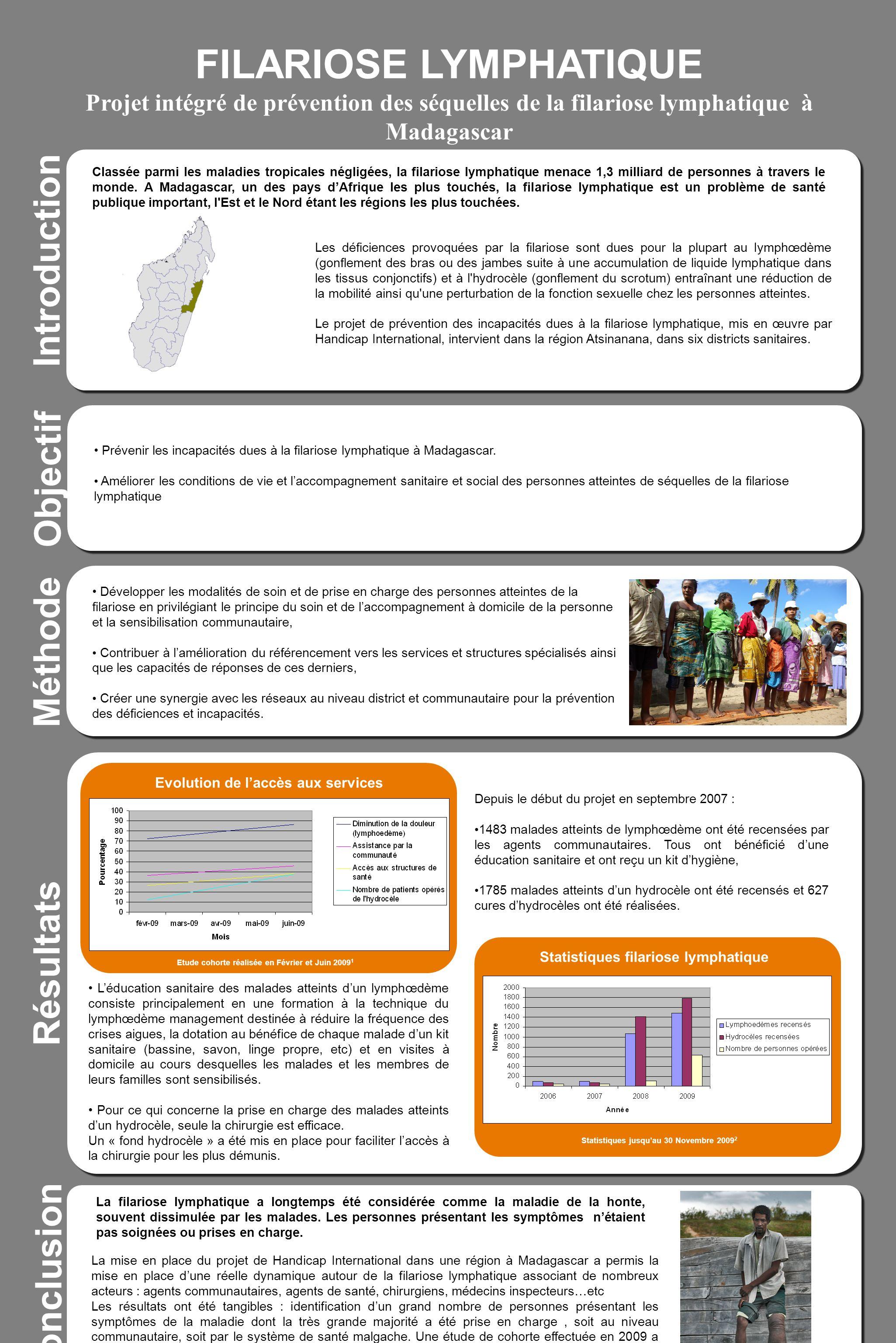 FILARIOSE LYMPHATIQUE Projet intégré de prévention des séquelles de la filariose lymphatique à Madagascar Introduction Méthode Résultats Depuis le déb