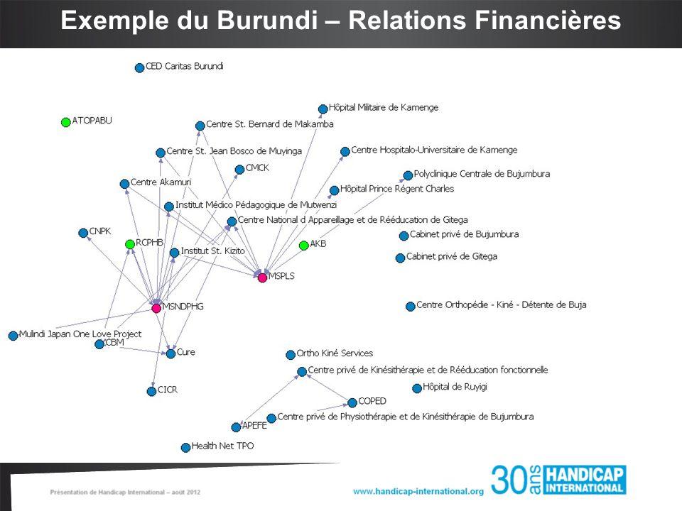 Exemple du Burundi – Relations Financières