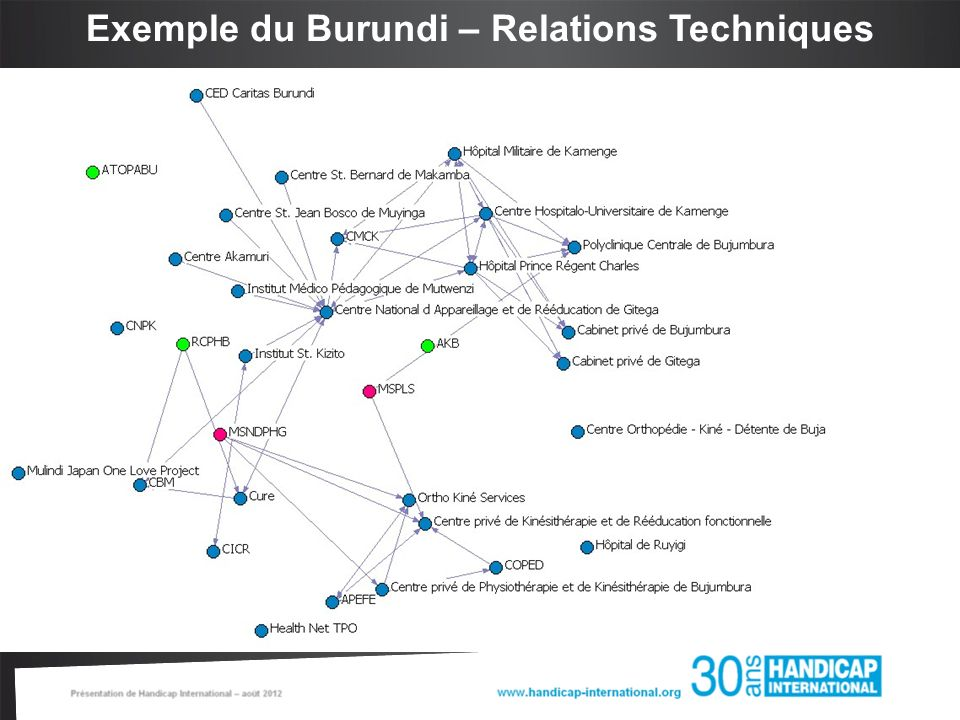 Exemple du Burundi – Relations Techniques