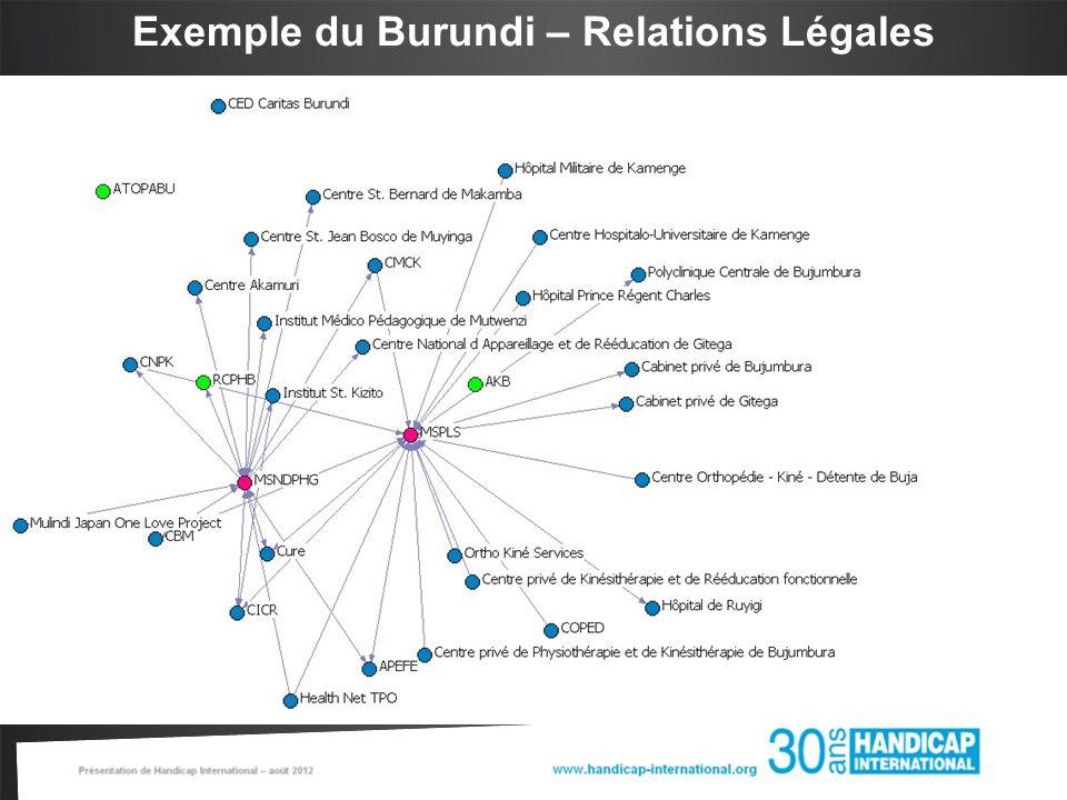 Exemple du Burundi – Relations Légales
