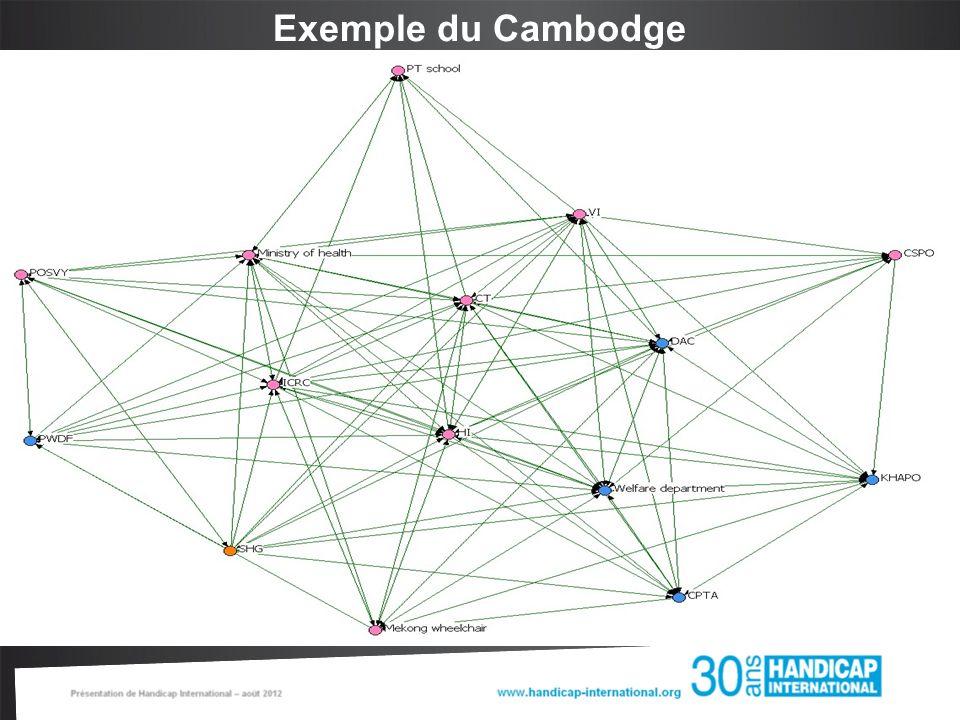 Exemple du Cambodge