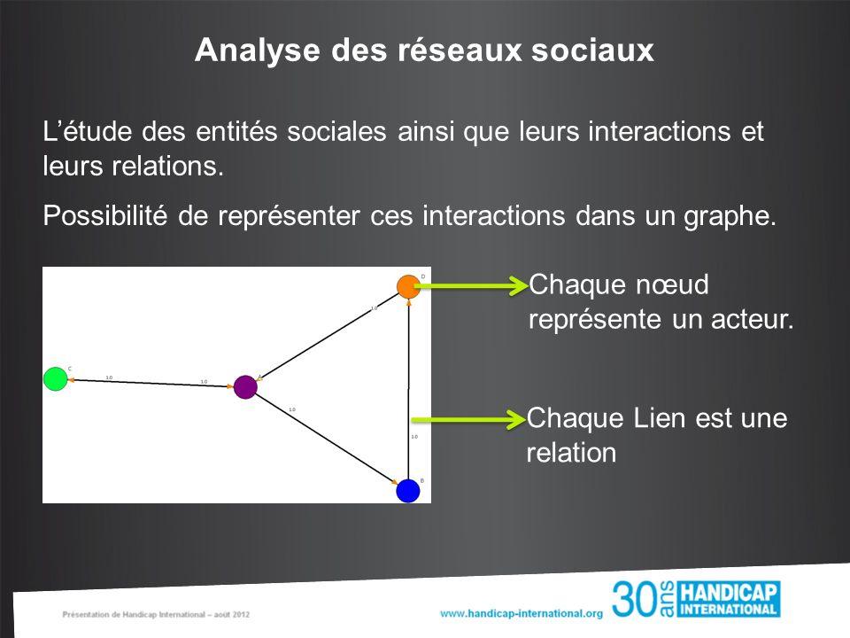Analyse des réseaux sociaux Etudier les propriétés de la structure Regarder le rôle, la position et le prestige de chaque acteur Chercher des sous réseaux et les acteurs qui font le lien entre ces ensembles