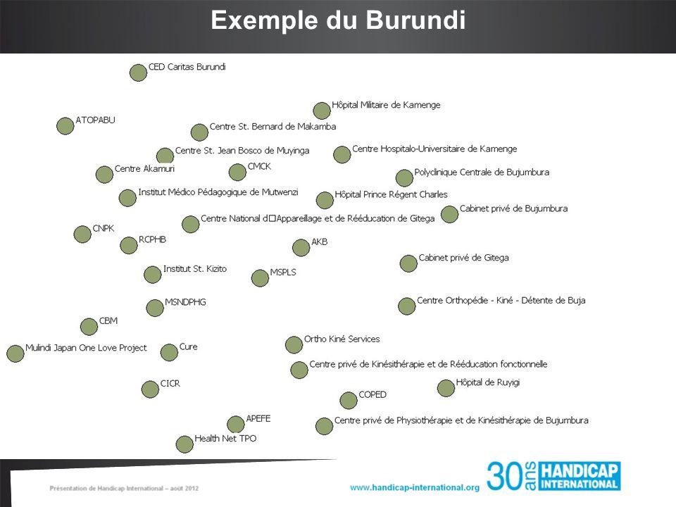 Exemple du Burundi