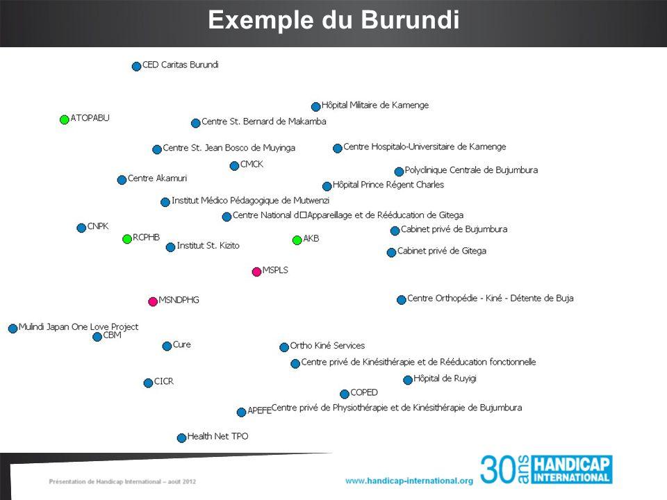 Exemple du RDC