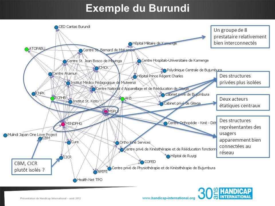 Analyse des réseaux sociaux – Quelques mesures Le réseau : La Densité et la Transitivité du Réseau Le degré de centralité dun acteur : Les acteurs les plus centraux sont les acteurs les plus actifs et qui ont le plus de liens avec les autres.